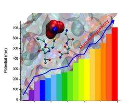 Mimicking nature, scientists can now extend redox potentials