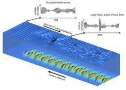 Research pinpoints conditions favorable for freak waves