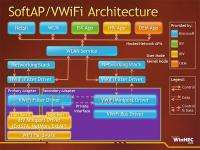 SoftAP/VWiFi Architecture
