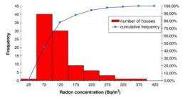 Study in Spain and Romania confirms radon as second leading cause of lung cancer