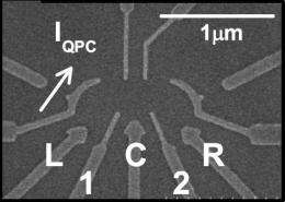Researchers Design Triple Quantum Dot for Quantum Information Applications