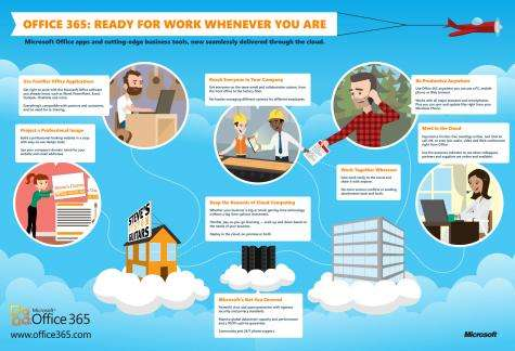 Office 365 goes into public beta