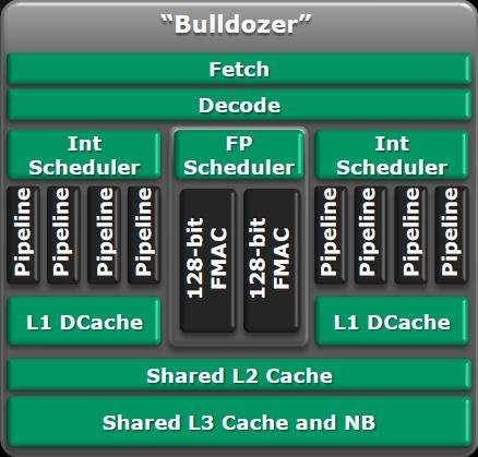 AMD's Bulldozer architecture to battle Intel's Core i7