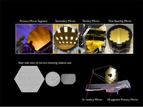 """Being """"secondary"""" is important for a Webb Telescope mirror"""