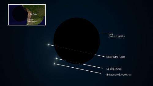 Faraway Eris is Pluto's twin: Dwarf planet sized up accurately as it blocks light of faint star