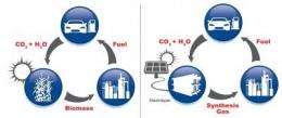 Ionic liquid catalyst helps turn emissions into fuel