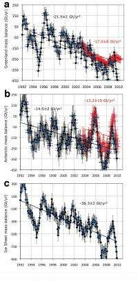 Pace of polar ice melt 'accelerating rapidly': study