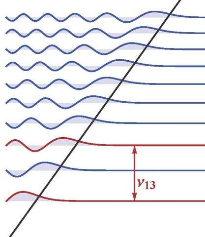 Probing the laws of gravity: A gravity resonance method
