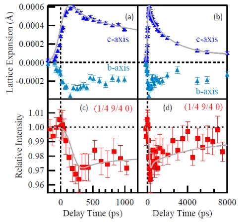 Structural origin of 'hidden state' in manganite thin film revealed by picosecond time-resolved X-ray diffraction