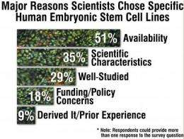 Survey reveals scientists have trouble accessing human embryonic stem cell lines