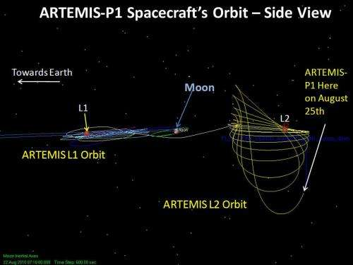 Twin ARTEMIS probes to study moon in 3-D