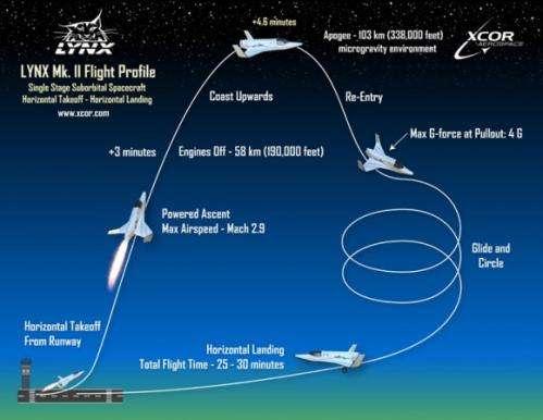 XCOR Lynx slated to fly new suborbital telescope