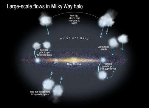 Astrophysicists identify missing fuel for galactic star formation
