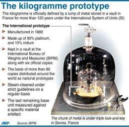 Fact file on the prototype one kilogramme measure