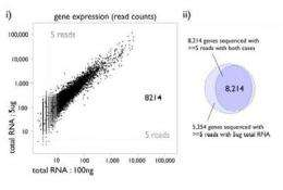 HeliScopeCAGE: A new gene expression analysis technique on a single molecule sequencer