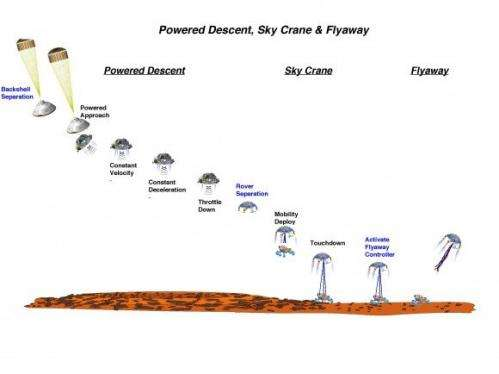 How will Mars Science Laboratory navigate to Mars? Very precisely