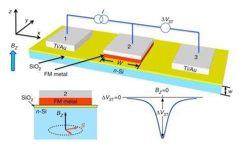 Scientists achieve high temperature milestone in silicon spintronics