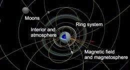 Mission to Mysterious Uranus