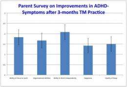 New study shows Transcendental Meditation improves brain functioning in ADHD students