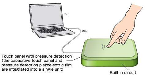 Piezoelectric film used for new remote that twists and bends