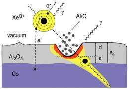 Measuring the impact energy of highly charged ions