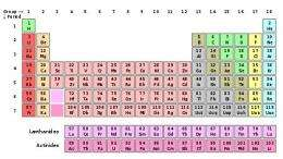 Periodic Table A
