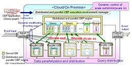 Fujitsu develops distributed and parallel complex event processing technology that rapidly adjusts big data load fluctuations