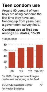 80 percent of US boys use condoms the first time (AP)