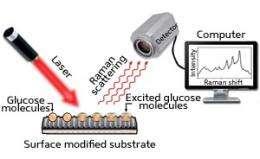 Biosensors: Sweet and simple