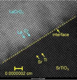 An about-face on electrical conductivity at the interface
