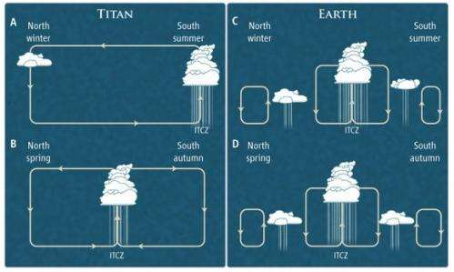 Cassini Sees Seasonal Rains Transform Titan's Surface