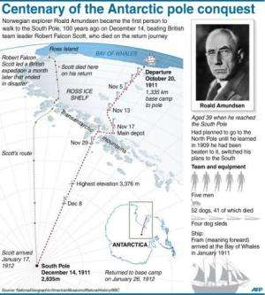 Centenary of the Antarctic pole question