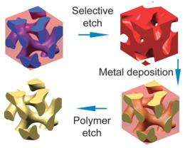 Chemically assembled metamaterials may lead to superlenses