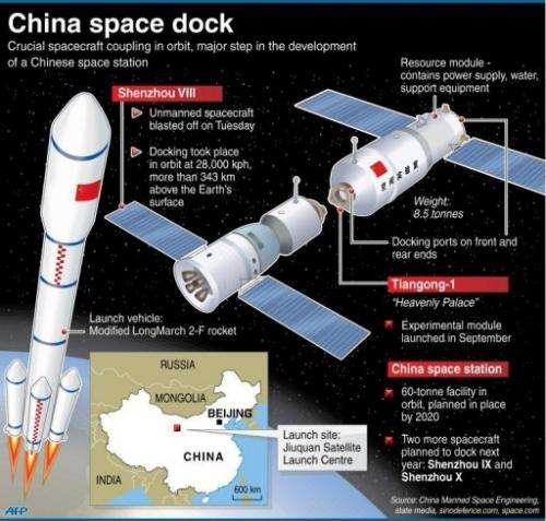 China space dock
