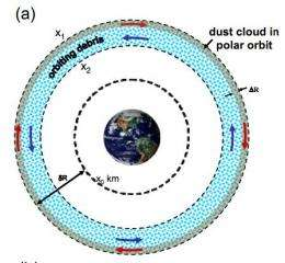 Tungsten dust cloud: New radical idea proposed to clean up space junk
