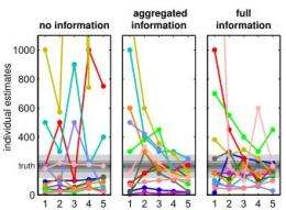 Information sharing interferes with 'wisdom of crowds': study