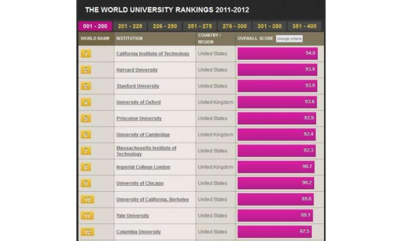 Caltech beats out Harvard for top ranking