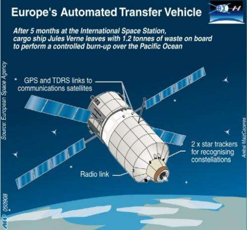 Europe's Automated Transfer Vehicle