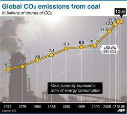 Global CO2 emissions from coal since 1971
