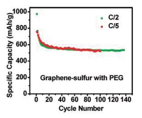 Rechargeable lithium-sulfur batteries get a boost from graphene