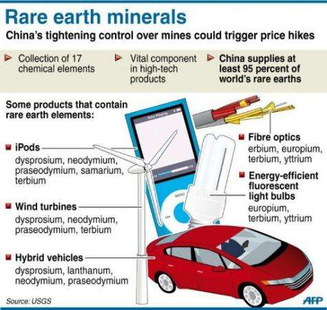 Graphic illustrating the use of rare earth metals, 95 percent of which are supplied by China