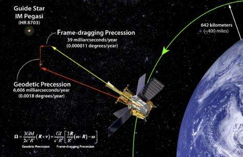 Gravity Probe B confirms two Einstein theories