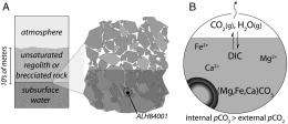 Decoding early Martian weather: Analyzing carbonate minerals in meteorite Allan Hills 84001