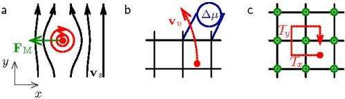 Swimming upstream: Flux flow reverses for lattice bosons in a magnetic field
