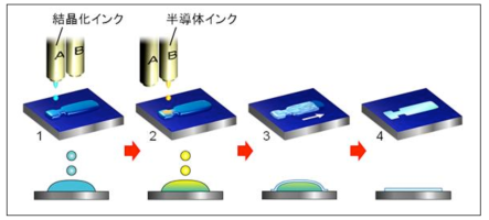 Japanese research team develops method for printing single crystal thin-film transistors
