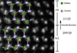 Major advance in understanding how nanowires form