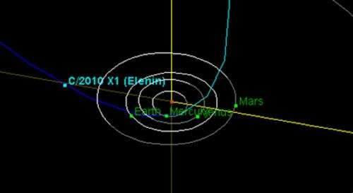 NASA says comet Elenin gone and should be forgotten