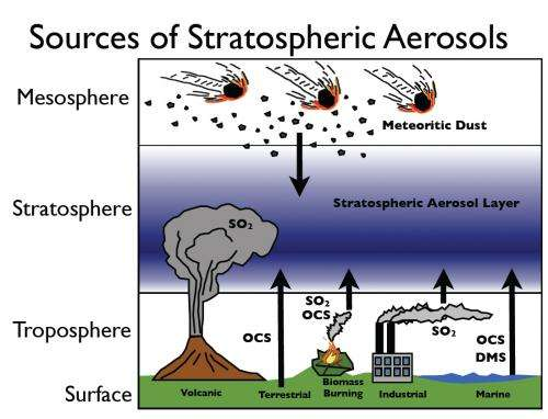 NOAA study suggests aerosols might be inhibiting global warming