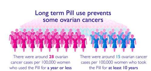 Pill and pregnancy have biggest effects on ovarian cancer risk