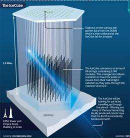 Pions don't want to decay into faster-than-light neutrinos, study finds